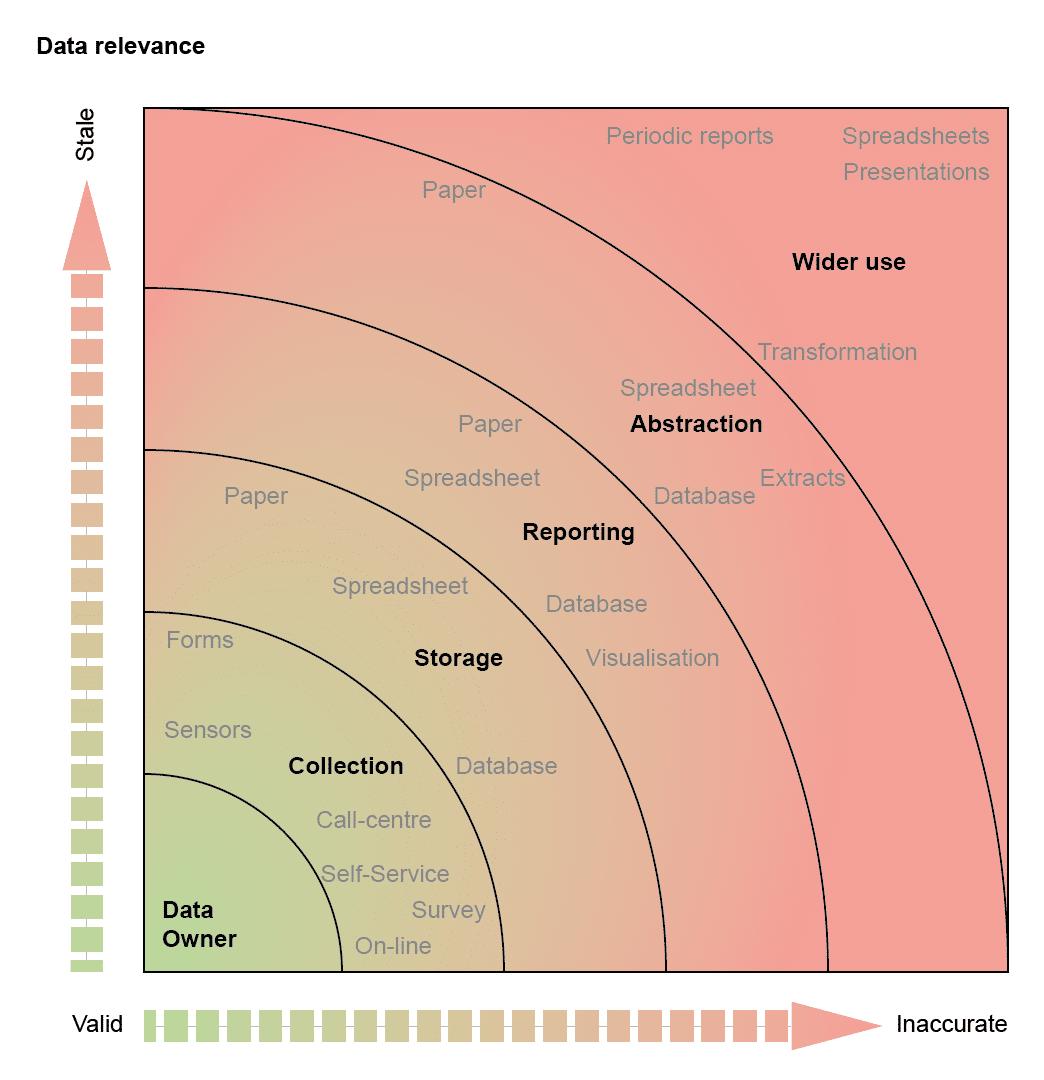 https://mk0wwwcapventisd3gqs.kinstacdn.com/wp-content/uploads/2019/12/20170412-Data-Relevance.png