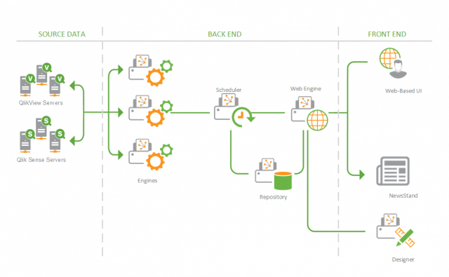 Qlik-reporting-multi-node-architecture